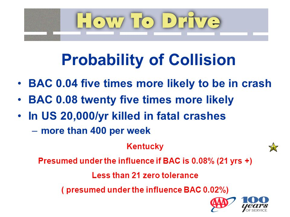 BAC 0.04 five times more likely to be in crash BAC 0.08 twenty five times more likely In US 20,000/yr killed in fatal crashes –more than 400 per week
