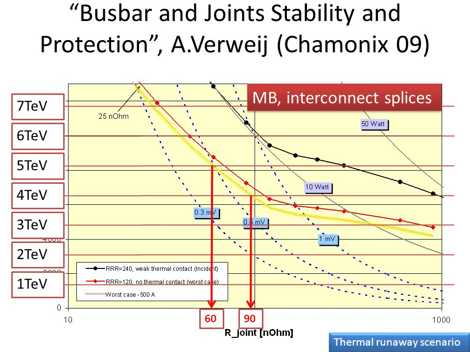Busbar and Joints Stability and Protection , A.Verweij (Chamonix 09) 7TeV 6TeV 5TeV 4TeV 3TeV 2TeV 1TeV 60 90 MB, interconnect splices Thermal runaway scenario