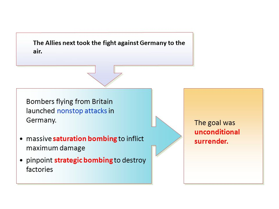 The Allies next took the fight against Germany to the air.