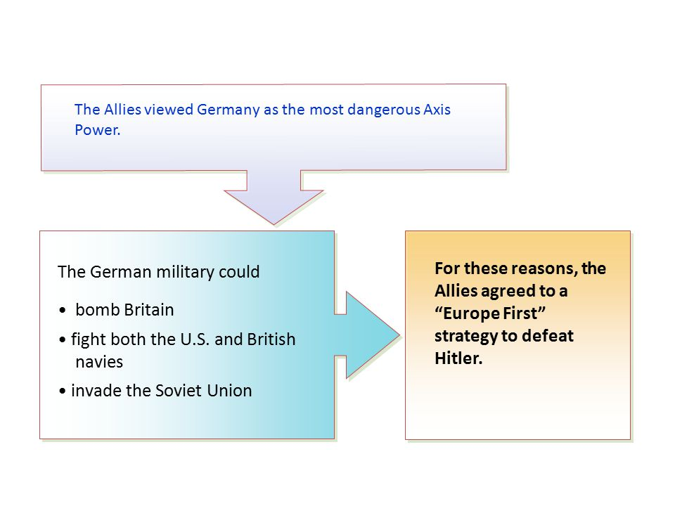 The Allies viewed Germany as the most dangerous Axis Power.