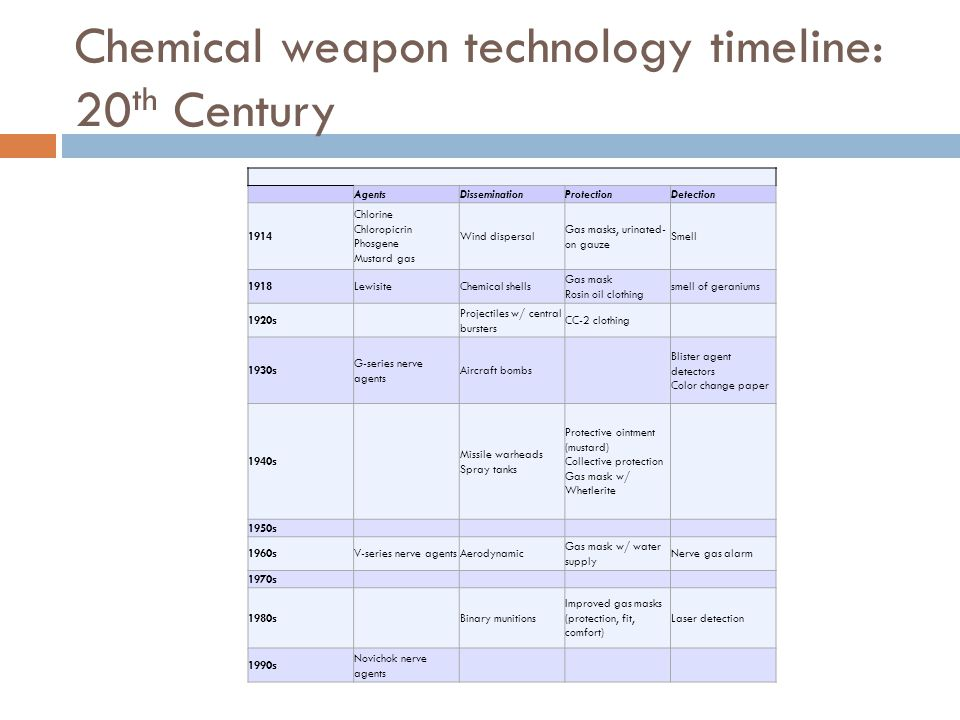 Chemical weapon technology timeline: 20 th Century AgentsDisseminationProtectionDetection 1914 Chlorine Chloropicrin Phosgene Mustard gas Wind dispers