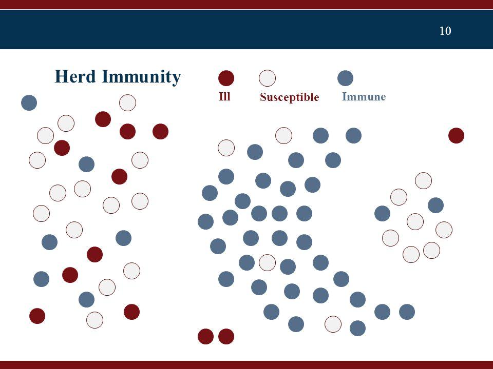 10 Herd Immunity Ill Susceptible Immune
