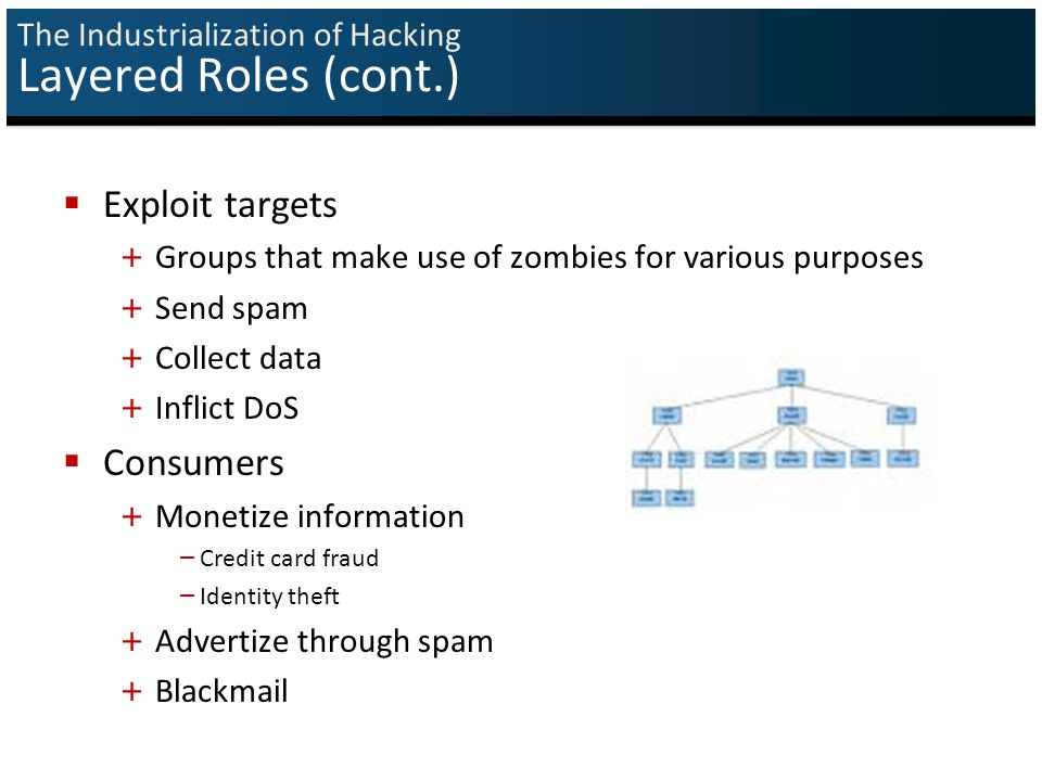 The Industrialization of Hacking Layered Roles (cont.)  Exploit targets + Groups that make use of zombies for various purposes + Send spam + Collect data + Inflict DoS  Consumers + Monetize information – Credit card fraud – Identity theft + Advertize through spam + Blackmail