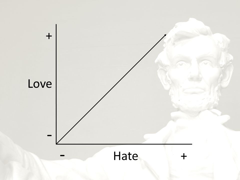 + Love - - Hate +