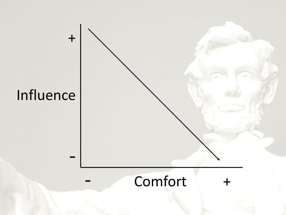 + Influence - - Comfort +