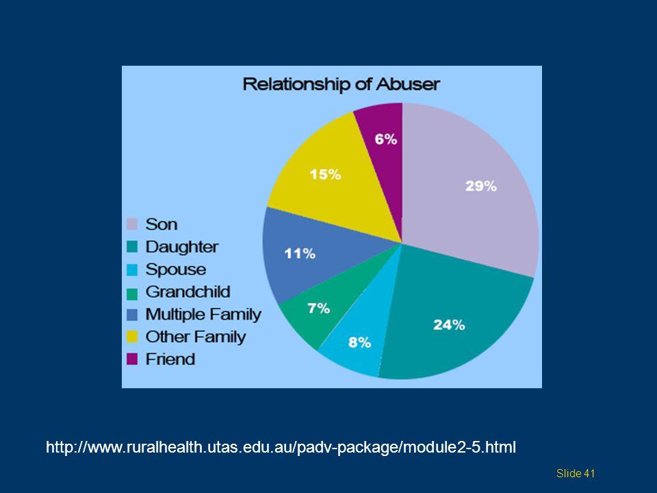 http://www.ruralhealth.utas.edu.au/padv-package/module2-5.html Slide 41