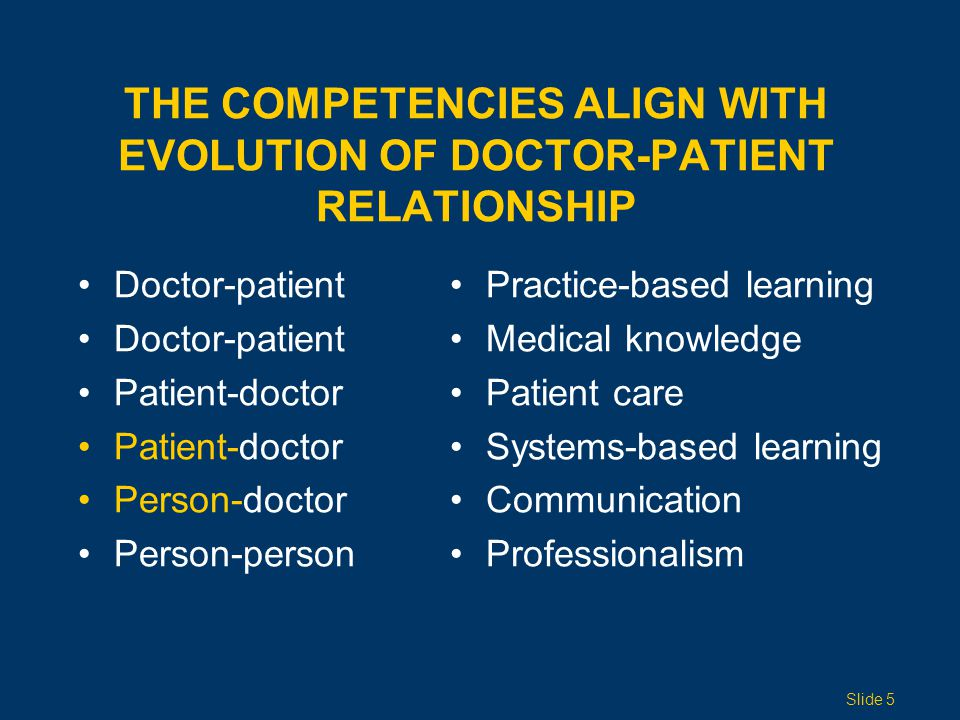 THE COMPETENCIES ALIGN WITH EVOLUTION OF DOCTOR-PATIENT RELATIONSHIP Doctor-patient Patient-doctor Person-doctor Person-person Practice-based learning