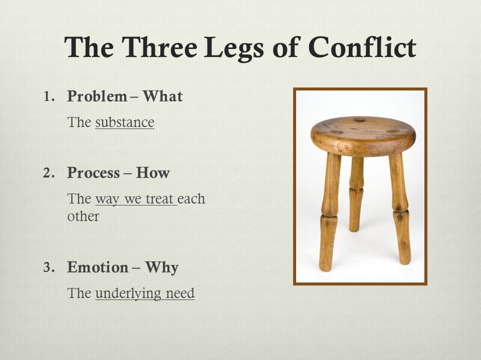 The Three Legs of Conflict 1. Problem – What The substance 2.