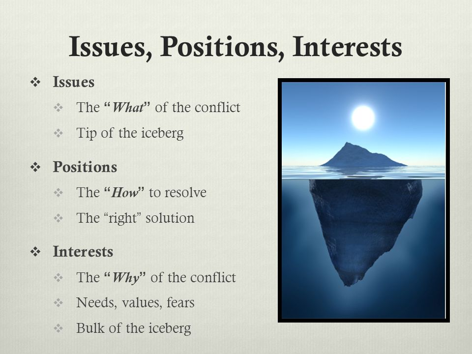 """Issues, Positions, Interests  Issues  The """" What """" of the conflict  Tip of the iceberg  Positions  The """" How """" to resolve  The """"right"""" solution"""