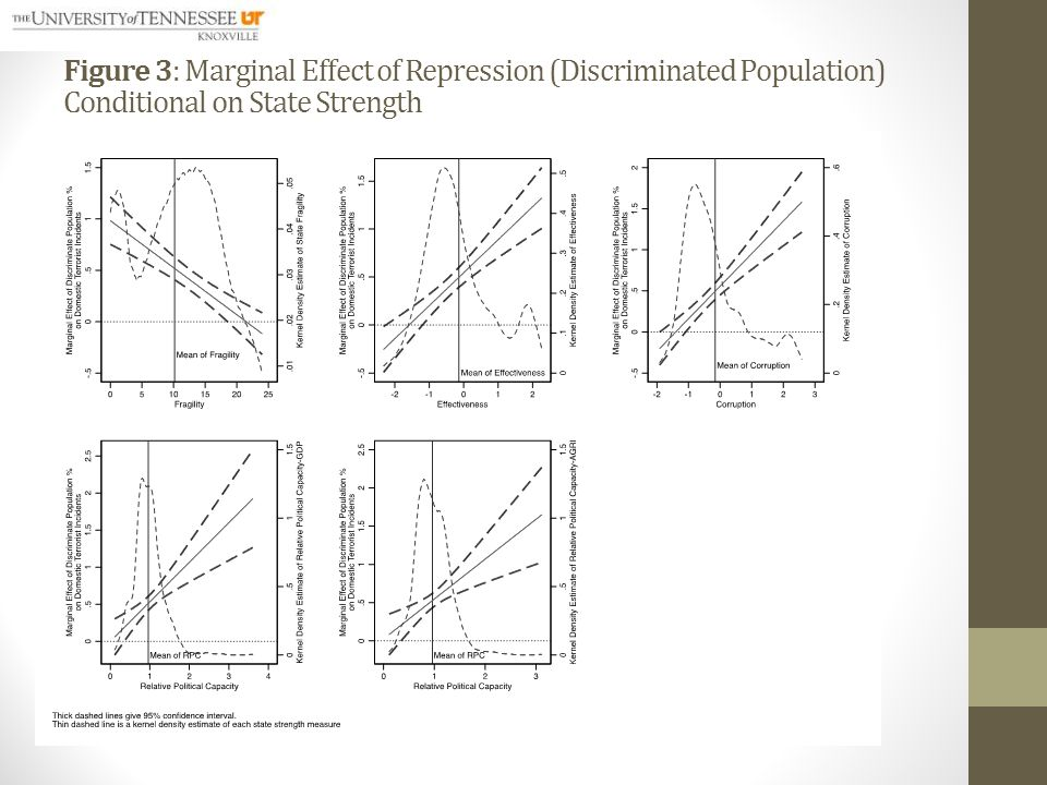 Figure 3: Marginal Effect of Repression (Discriminated Population) Conditional on State Strength
