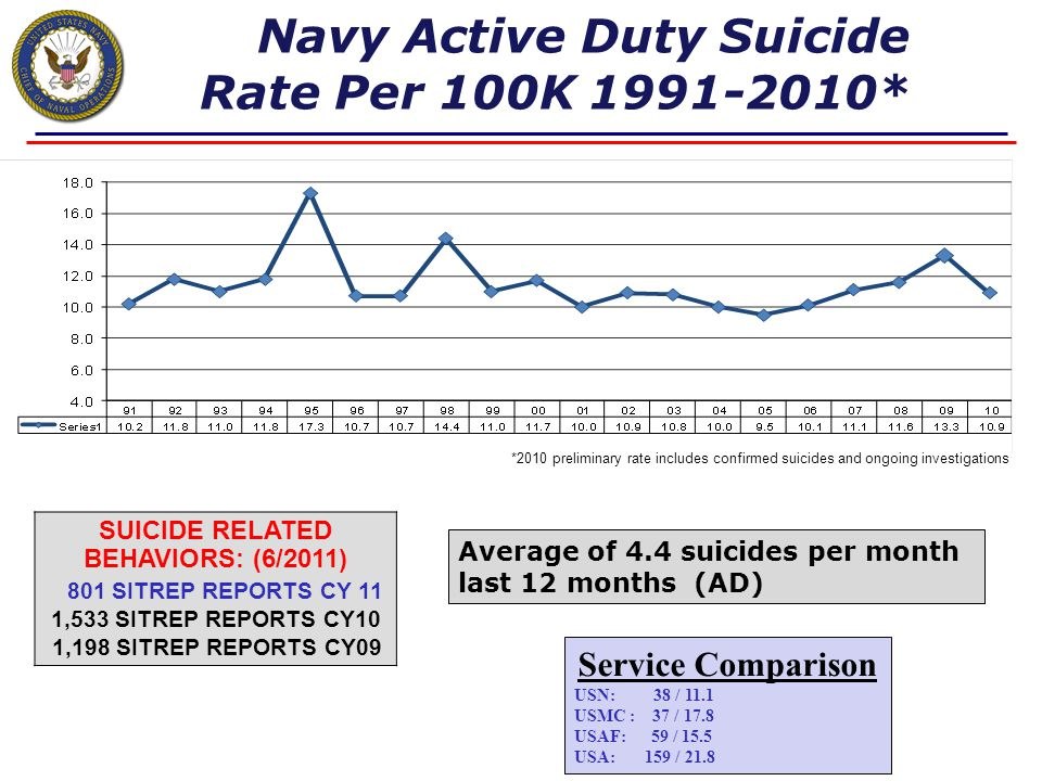 Unclassified Navy Behavioral Health Program CDR Linda Beede, NC, USN OPNAV N135F Suicide Prevention Leadership Brief June, 2011