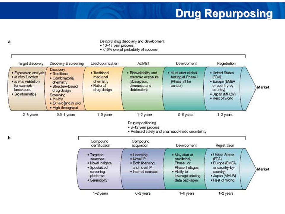 Drug Repurposing