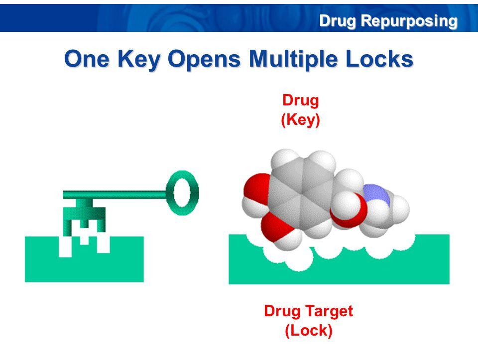 One Key Opens Multiple Locks Drug Target (Lock) Drug (Key) Drug Repurposing