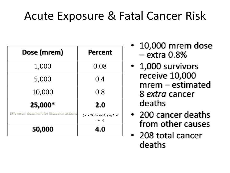 Dose (mrem) Percent 1,0000.08 5,0000.4 10,0000.8 25,000*2.0 (ie: a 2% chance of dying from cancer) 50,0004.0 Acute Exposure & Fatal Cancer Risk EPA mr