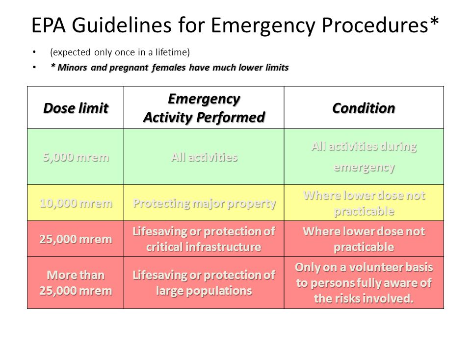 EPA Guidelines for Emergency Procedures* Dose limit Emergency Activity Performed Condition 5,000 mrem All activities All activities during emergency 10,000 mrem Protecting major property Where lower dose not practicable 25,000 mrem Lifesaving or protection of critical infrastructure Where lower dose not practicable More than 25,000 mrem Lifesaving or protection of large populations Only on a volunteer basis to persons fully aware of the risks involved.