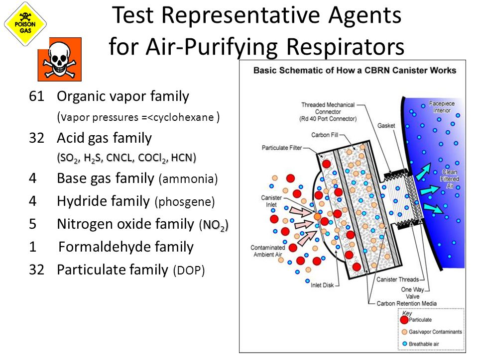 Test Representative Agents for Air-Purifying Respirators 61Organic vapor family (v apor pressures =<cyclohexane ) 32Acid gas family (SO 2, H 2 S, CNCL