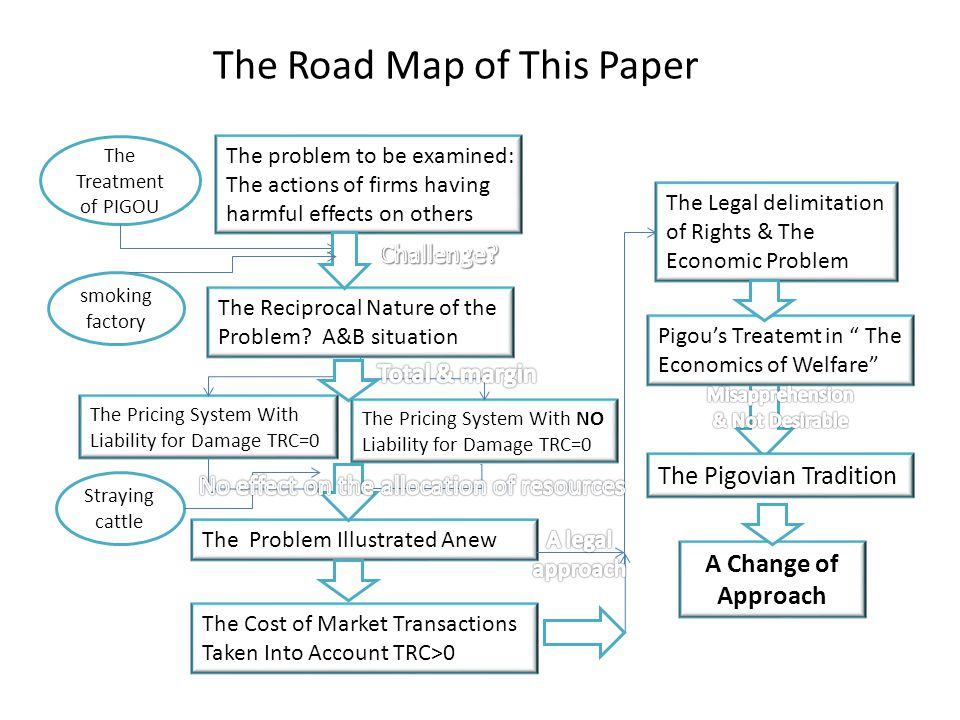 The Road Map of This Paper The problem to be examined: The actions of firms having harmful effects on others smoking factory The Reciprocal Nature of the Problem.