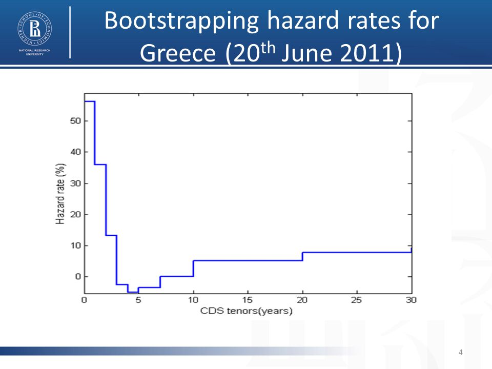 Bootstrapping hazard rates for Greece (20 th June 2011) 4