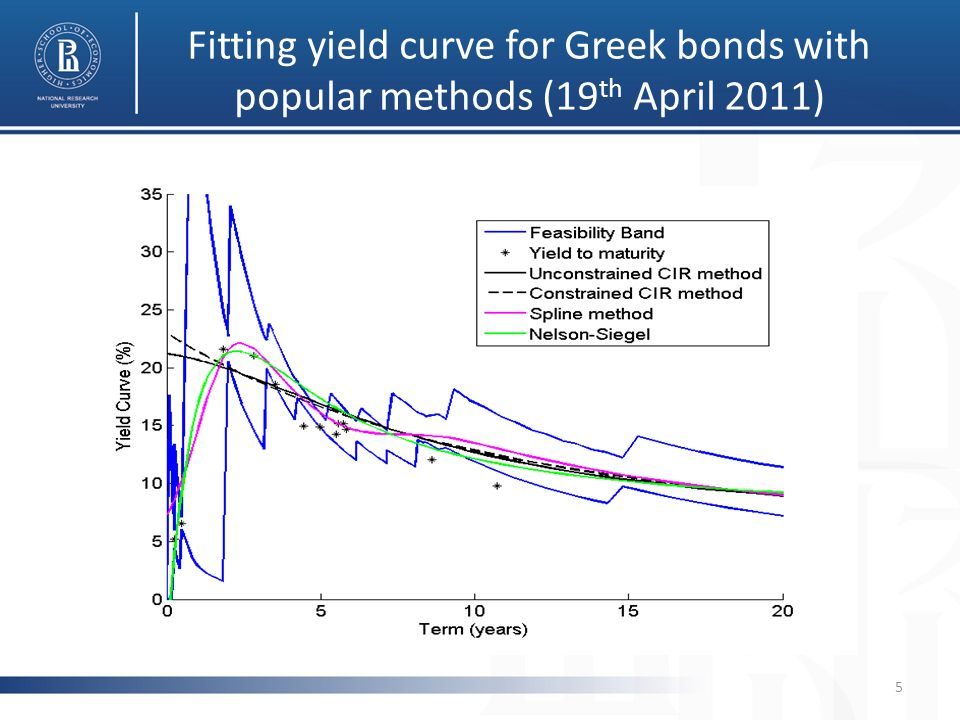 Fitting yield curve for Greek bonds with popular methods (19 th April 2011) 5