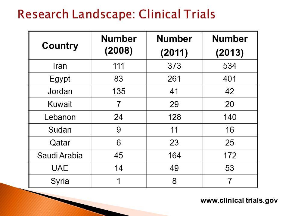 Country Number (2008) Number (2011) Number (2013) Iran111373534 Egypt83261401 Jordan1354142 Kuwait72920 Lebanon24128140 Sudan91116 Qatar62325 Saudi Arabia45164172 UAE144953 Syria187 www.clinical trials.gov