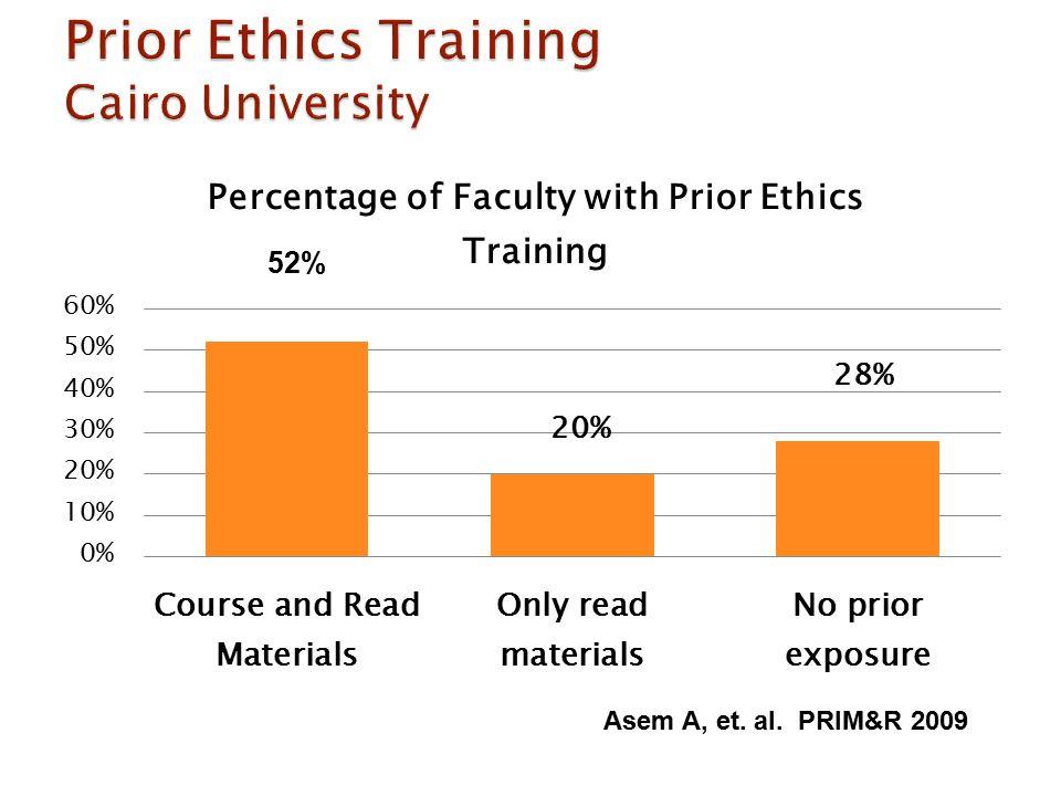 Asem A, et. al. PRIM&R 2009 52%