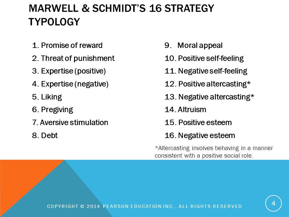 1.Promise of reward 2. Threat of punishment 3. Expertise (positive) 4.