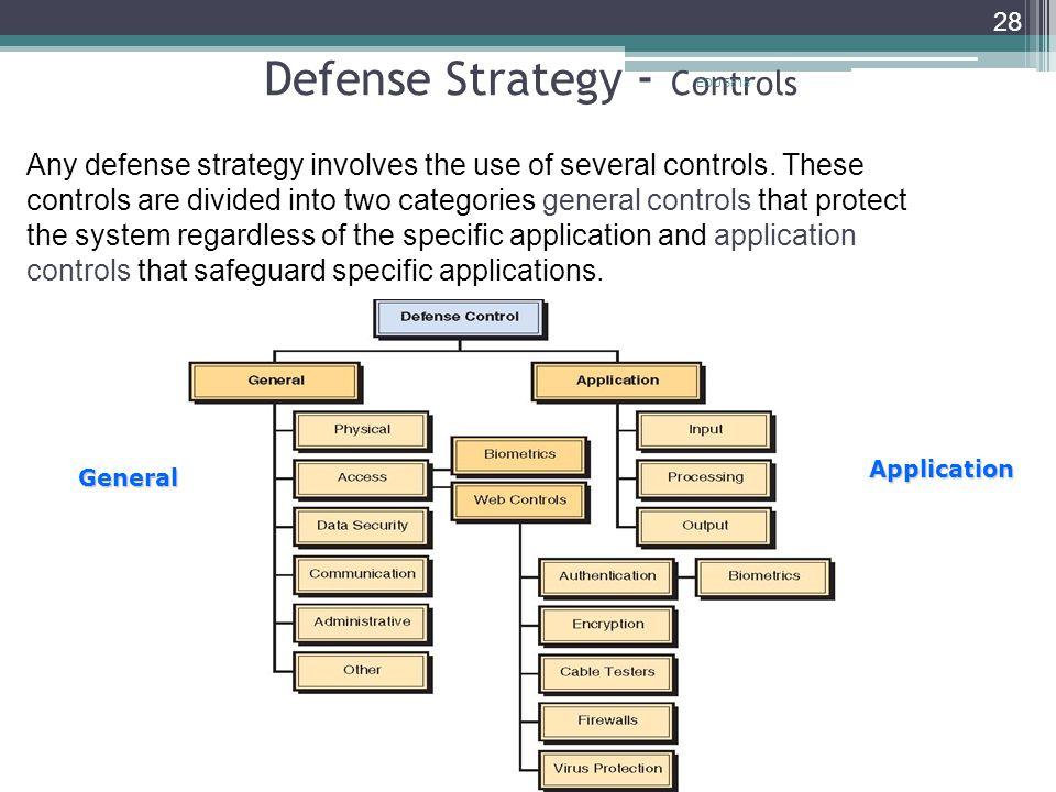 Defense Strategy - Controls EDU 5815 28 Any defense strategy involves the use of several controls.