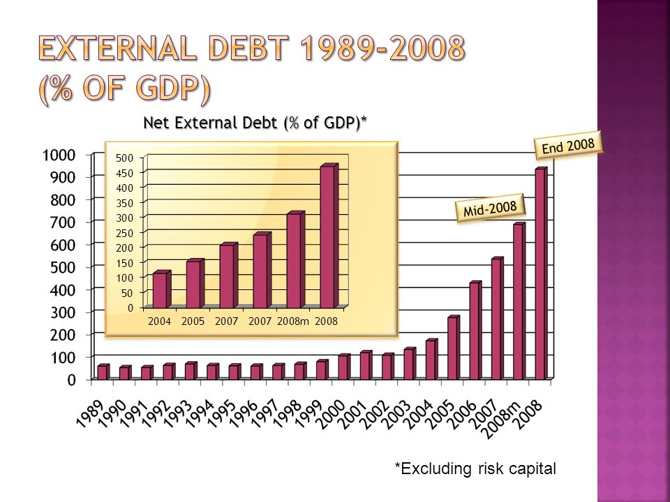 Net External Debt (% of GDP)* *Excluding risk capital Mid-2008 End 2008
