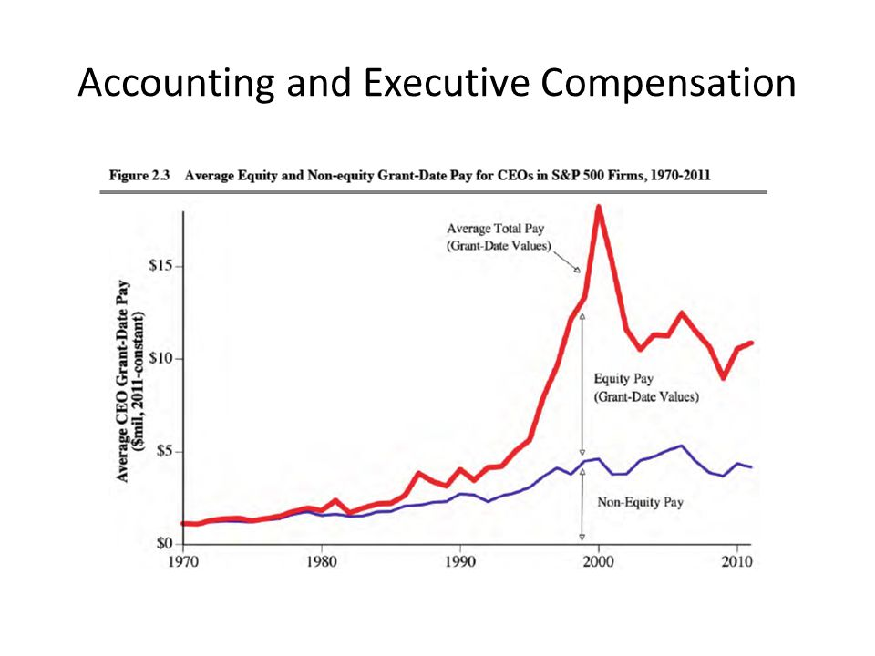 Accounting and Executive Compensation