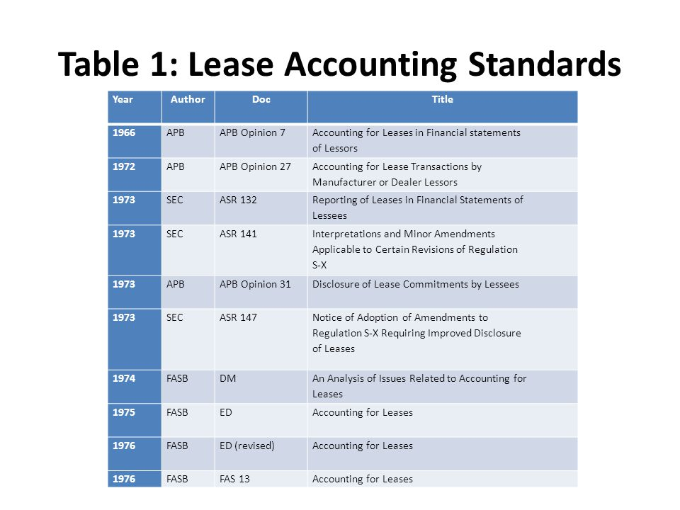 Table 1: Lease Accounting Standards Year AuthorDocTitle 1966APBAPB Opinion 7 Accounting for Leases in Financial statements of Lessors 1972 APB APB Opinion 27 Accounting for Lease Transactions by Manufacturer or Dealer Lessors 1973 SEC ASR 132 Reporting of Leases in Financial Statements of Lessees 1973 SEC ASR 141 Interpretations and Minor Amendments Applicable to Certain Revisions of Regulation S-X 1973 APB APB Opinion 31 Disclosure of Lease Commitments by Lessees 1973 SEC ASR 147 Notice of Adoption of Amendments to Regulation S-X Requiring Improved Disclosure of Leases 1974FASBDM An Analysis of Issues Related to Accounting for Leases 1975 FASB EDAccounting for Leases 1976FASB ED (revised) Accounting for Leases 1976FASBFAS 13Accounting for Leases