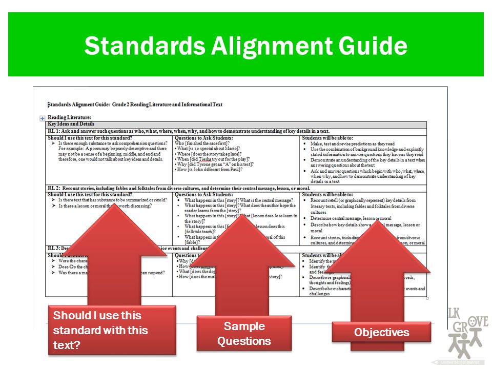 Standards Alignment Guide Should I use this standard with this text Sample Questions Objectives