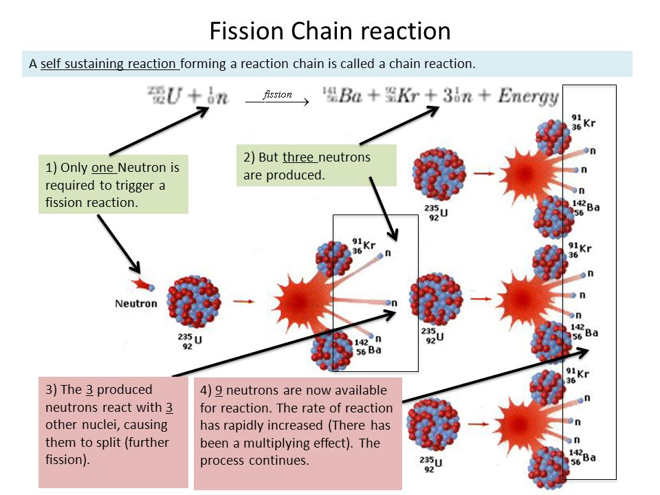Fission Chain reaction 1) Only one Neutron is required to trigger a fission reaction. 2) But three neutrons are produced. 3) The 3 produced neutrons r