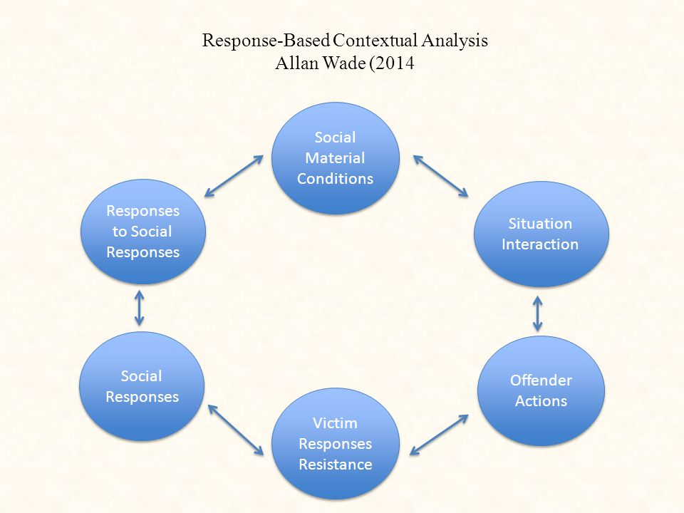 Social Material Conditions Social Material Conditions Situation Interaction Situation Interaction Offender Actions Offender Actions Victim Responses Resistance Victim Responses Resistance Social Responses Responses to Social Responses Response-Based Contextual Analysis Allan Wade (2014