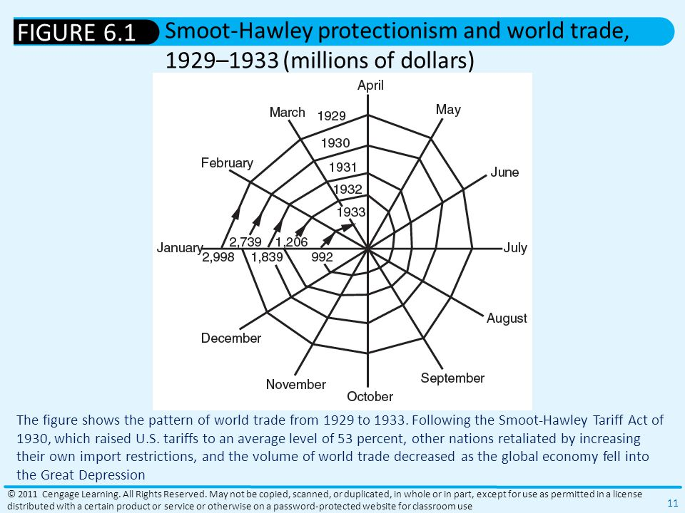 The figure shows the pattern of world trade from 1929 to 1933.