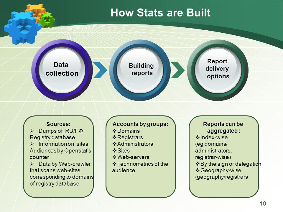 How Stats are Built 10 Sources:  Dumps of RU/РФ Registry database  Information on sites' Audiences by Openstat's counter  Data by Web-crawler, that scans web-sites corresponding to domains of registry database Accounts by groups:  Domains  Registrars  Administrators  Sites  Web-servers  Technometrics of the audience Reports can be aggregated :  Index-wise (eg domains/ administrators, registrar-wise)  By the sign of delegation  Geography-wise (geography/registrars Data collection Building reports Report delivery options