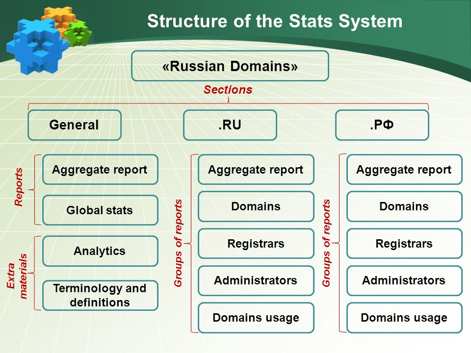 Structure of the Stats System «Russian Domains».RUGeneral.РФ Global stats Analytics Terminology and definitions Aggregate report Registrars Administrators Domains usage Domains Aggregate report Registrars Administrators Domains usage Domains Aggregate report Sections Reports Extra materials Groups of reports