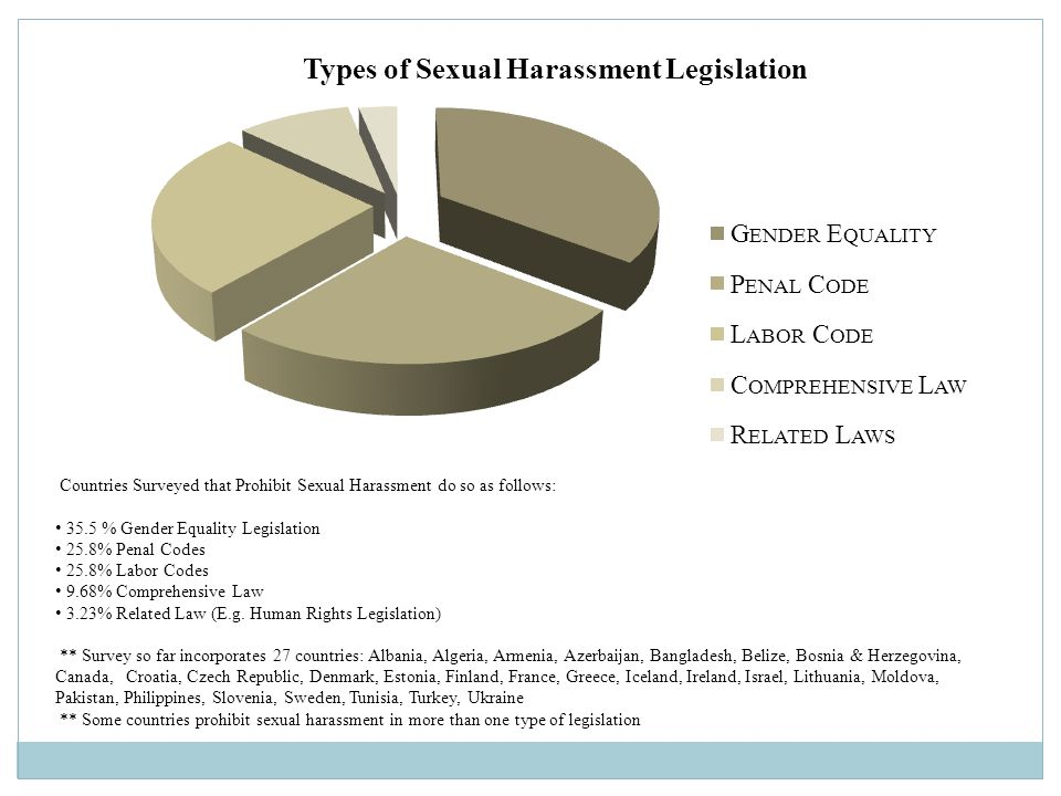 Countries Surveyed that Prohibit Sexual Harassment do so as follows: 35.5 % Gender Equality Legislation 25.8% Penal Codes 25.8% Labor Codes 9.68% Comprehensive Law 3.23% Related Law (E.g.
