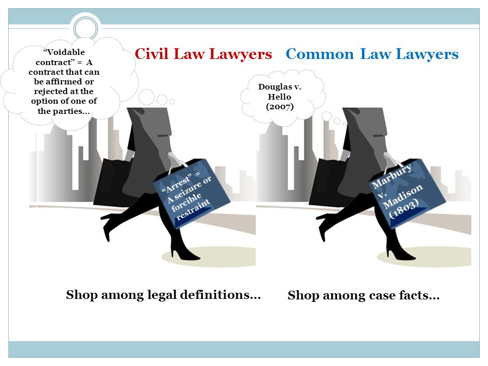 Civil Law LawyersCommon Law Lawyers Shop among case facts… Shop among legal definitions… Marbury v.