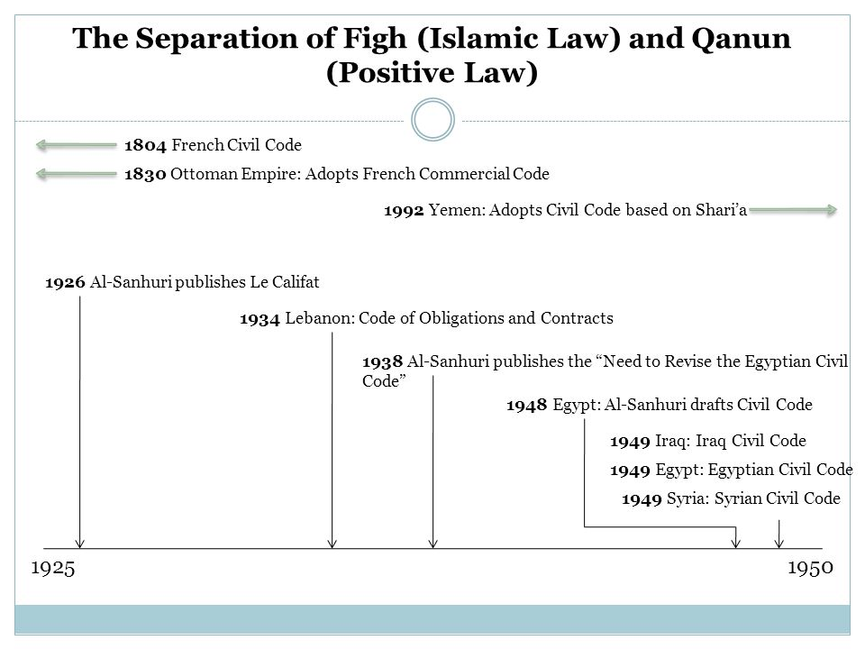 The Separation of Figh (Islamic Law) and Qanun (Positive Law) 19251950 1830 Ottoman Empire: Adopts French Commercial Code 1948 Egypt: Al-Sanhuri drafts Civil Code 1934 Lebanon: Code of Obligations and Contracts 1938 Al-Sanhuri publishes the Need to Revise the Egyptian Civil Code 1949 Egypt: Egyptian Civil Code 1949 Syria: Syrian Civil Code 1804 French Civil Code 1926 Al-Sanhuri publishes Le Califat 1992 Yemen: Adopts Civil Code based on Shari'a 1949 Iraq: Iraq Civil Code