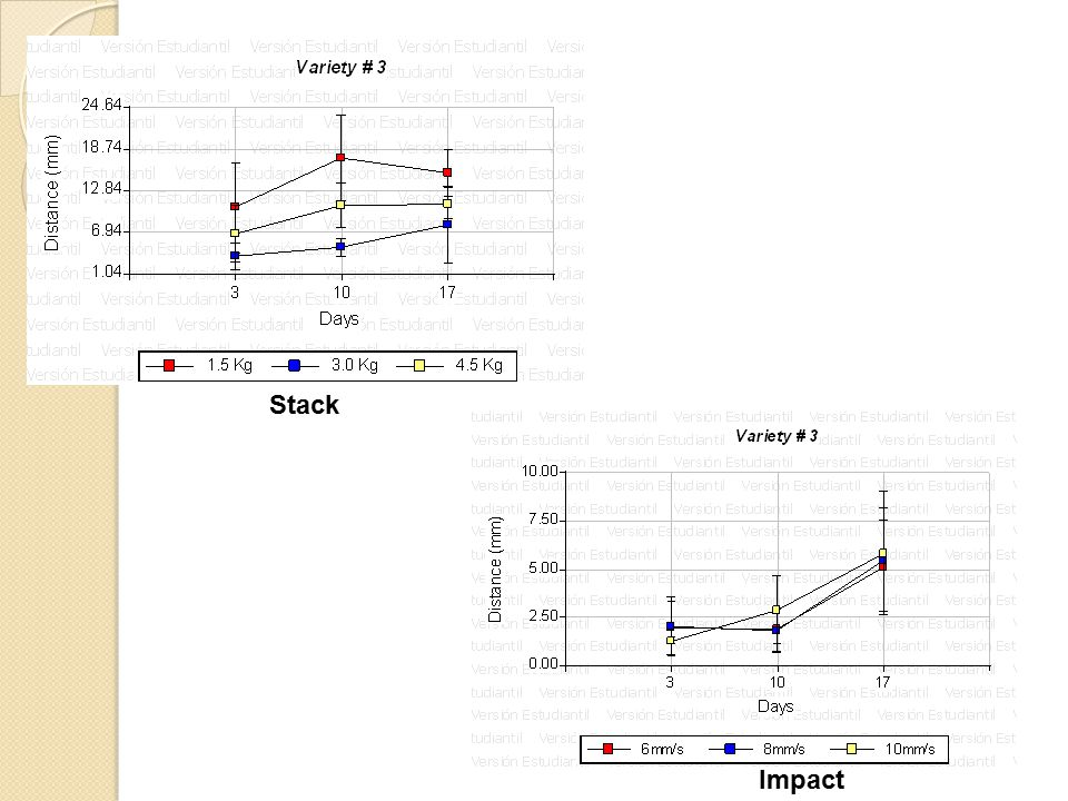 Stack Impact