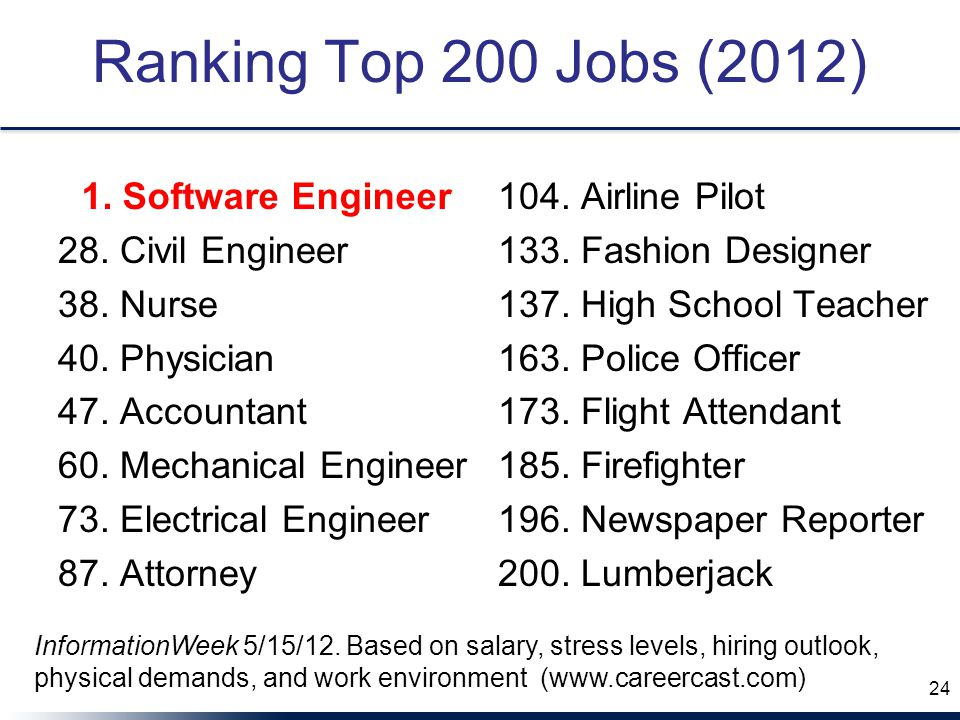 Ranking Top 200 Jobs (2012) 28. Civil Engineer 38.