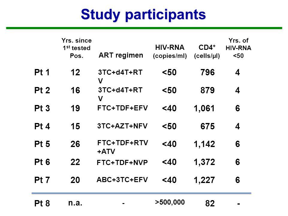 Study participants Pt 1 Pt 2 Pt 3 Pt 4 Pt 5 Pt 6 Pt 7 Yrs.