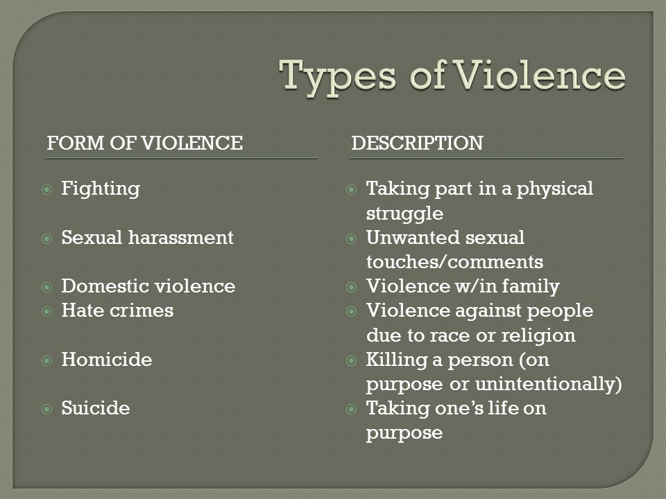 FORM OF VIOLENCEDESCRIPTION  Fighting  Sexual harassment  Domestic violence  Hate crimes  Homicide  Suicide  Taking part in a physical struggle  Unwanted sexual touches/comments  Violence w/in family  Violence against people due to race or religion  Killing a person (on purpose or unintentionally)  Taking one's life on purpose