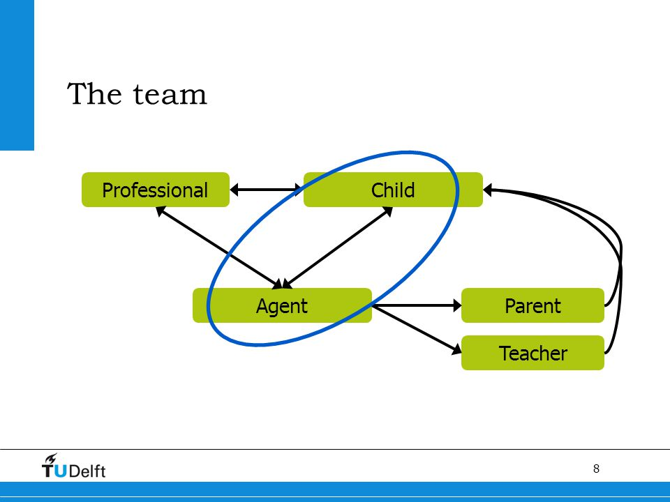 8 ProfessionalChild AgentParent Teacher The team