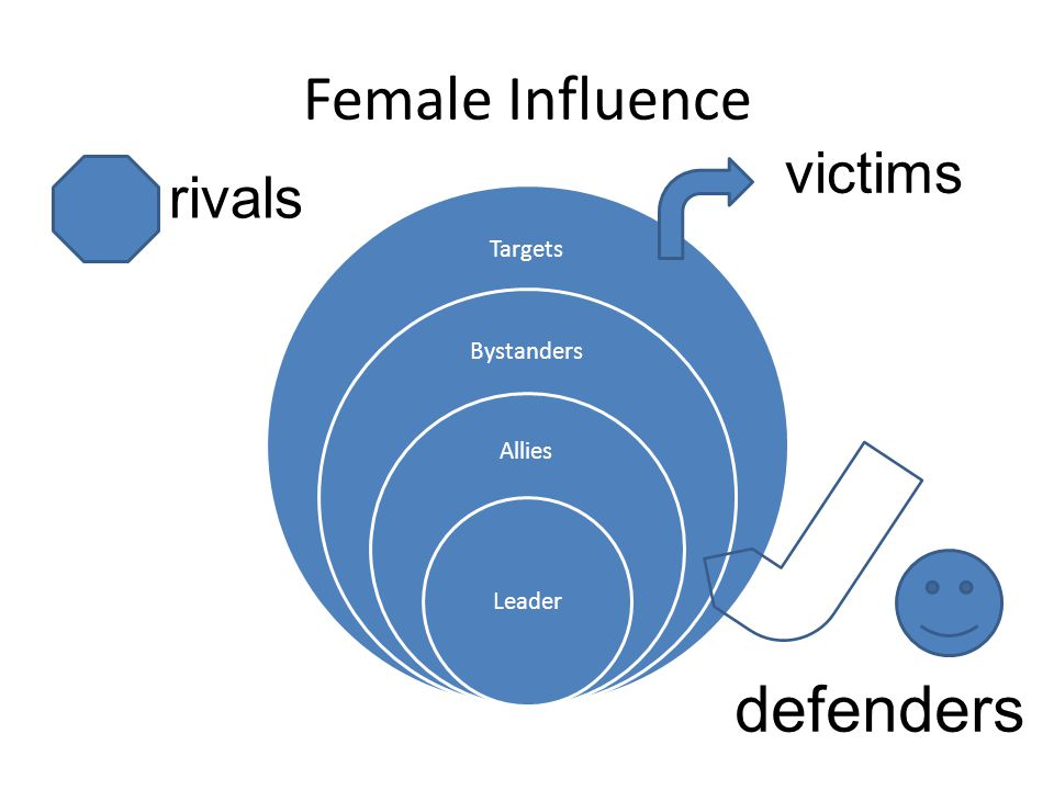 Female Influence Targets Bystanders Allies Leader rivals victims defenders