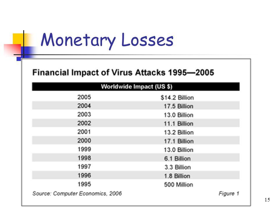 Malicious Code15 Monetary Losses