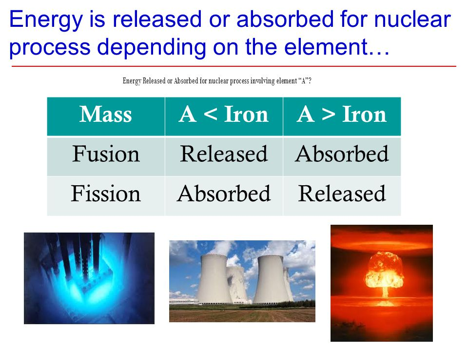 Energy is released or absorbed for nuclear process depending on the element… MassA < IronA > Iron FusionReleasedAbsorbed FissionAbsorbedReleased Energ