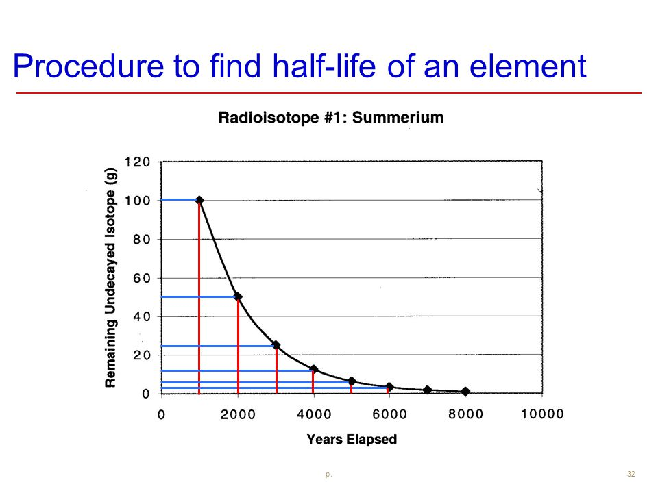 Procedure to find half-life of an element p. 32