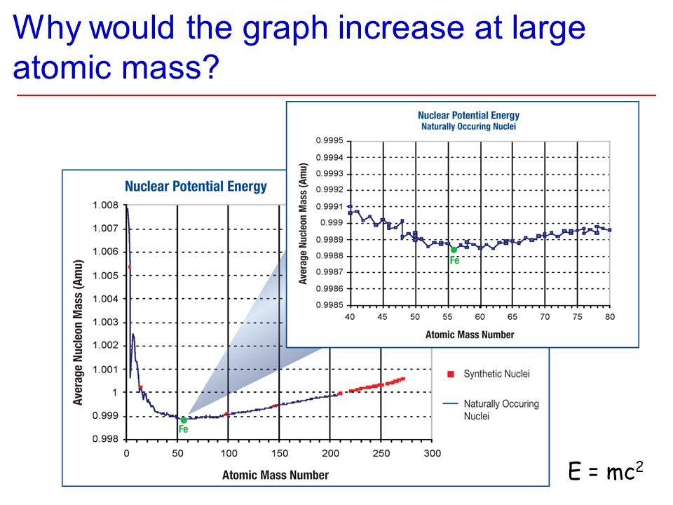 Why would the graph increase at large atomic mass? E = mc 2