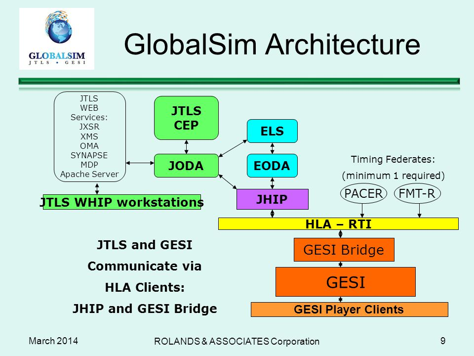 GlobalSim Architecture March 2014 ROLANDS & ASSOCIATES Corporation 9 ELS EODA JHIP HLA – RTI GESI Bridge FMT-R JTLS WHIP workstations JTLS WEB Service